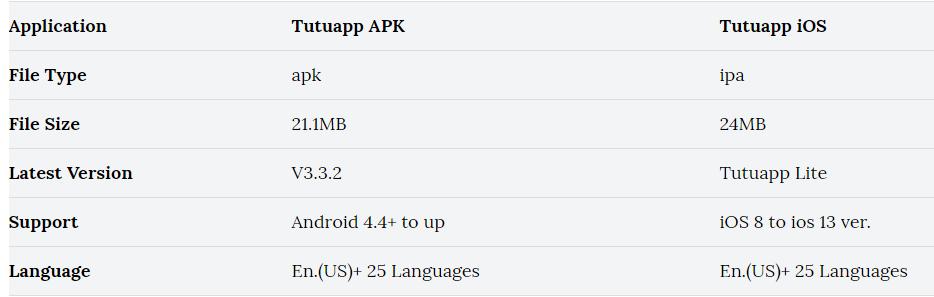 Tutu app update